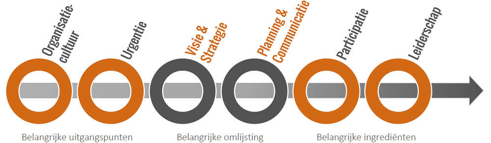 DOCCO IT & Verandermanagement - http://www.docco.nl