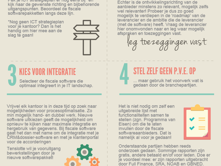Infographic Fiscale softwarekeuze